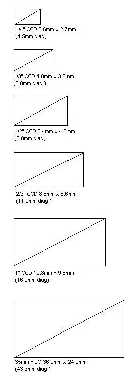 lens_size_chart