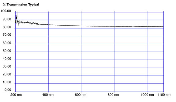 b18c94631e Lentes UV de Quarzo | Universe Optics